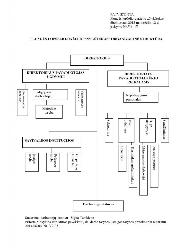 l-d-Nykštukas-struktūra